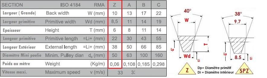 10 x 1700 mm Li Courroies trapézoïdales après din2215 z67